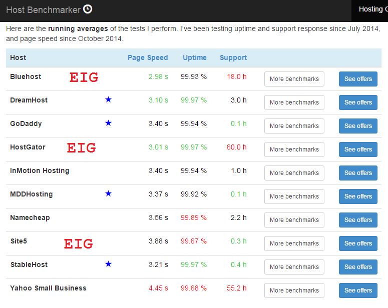 EIG-hosting-performance