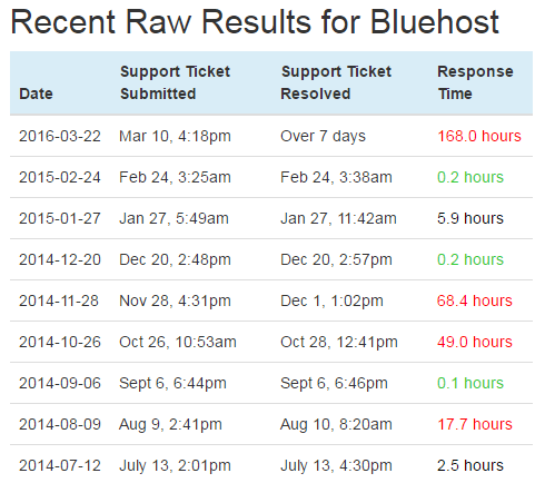 bluehost_support_poor
